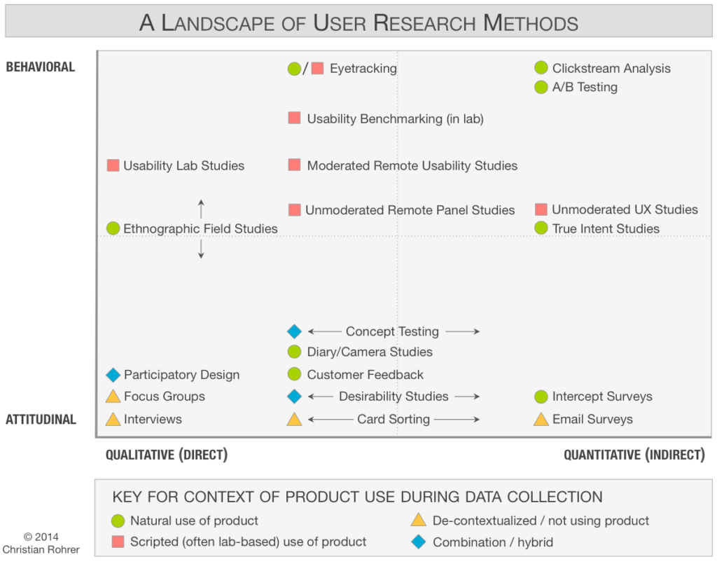 Landscape of user research methods. Nielsen Norman Group