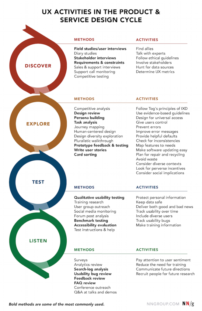 UX research methods and activities. Nielsen Norman Group