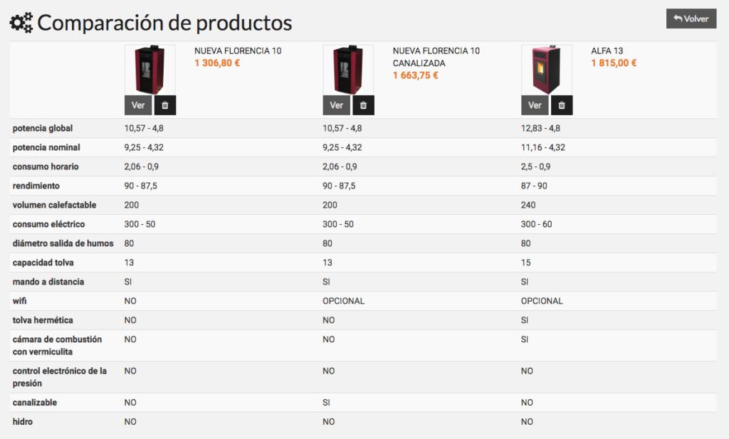 Comparación de productos en tienda online