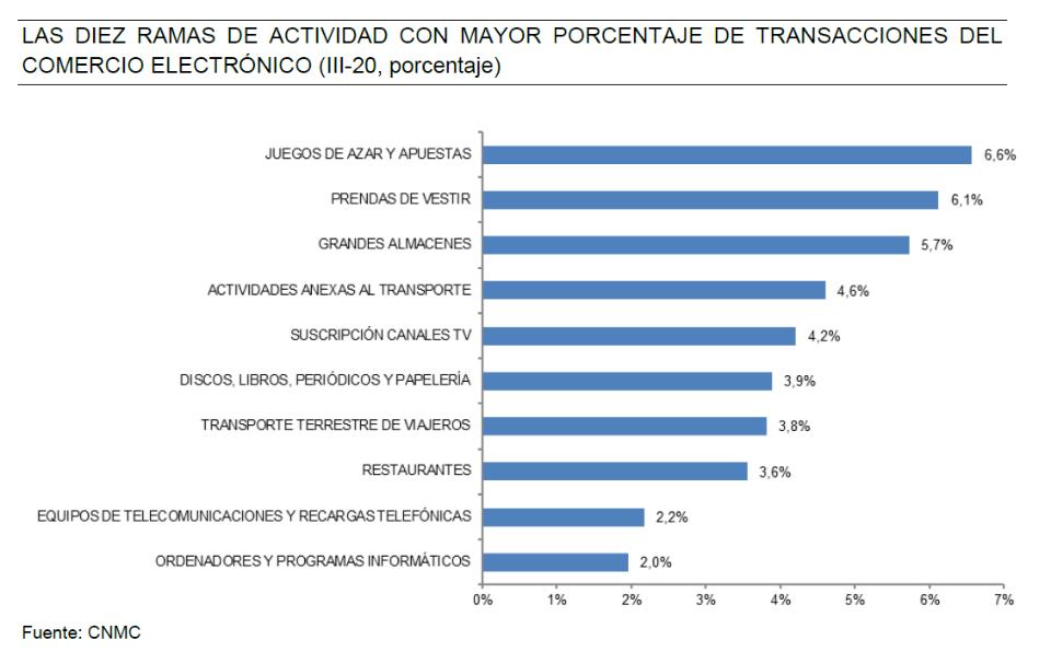 Total de transacciones ecommerce en España tercer trimestre 2020