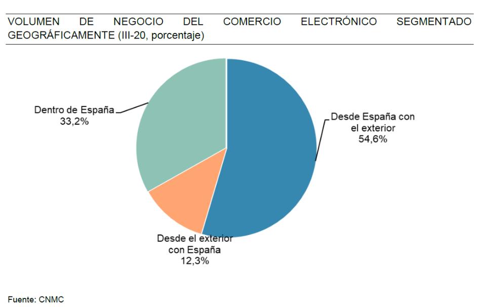 Segmentación geográfica del ecommerce en España 2020
