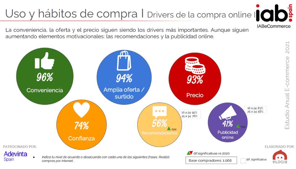 Estudio Ecommerce IAB: drivers de compra online