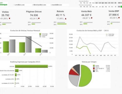 ¿Qué ventajas aporta la Business Intelligence a tu comercio electró...
